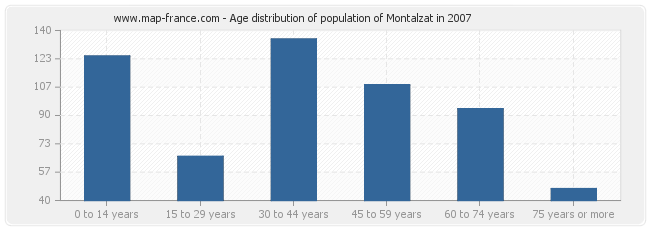 Age distribution of population of Montalzat in 2007