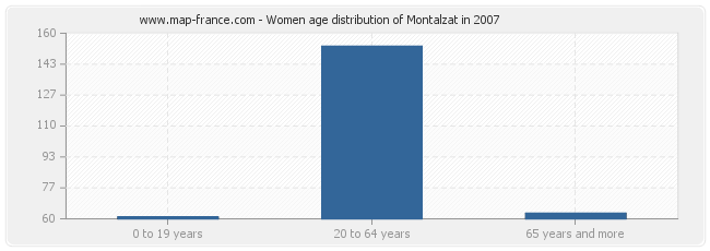 Women age distribution of Montalzat in 2007