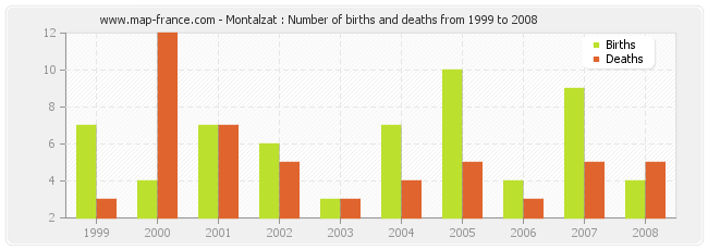 Montalzat : Number of births and deaths from 1999 to 2008