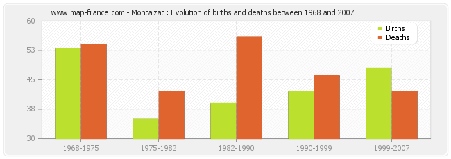 Montalzat : Evolution of births and deaths between 1968 and 2007