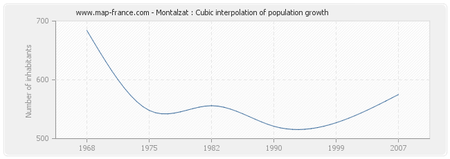 Montalzat : Cubic interpolation of population growth