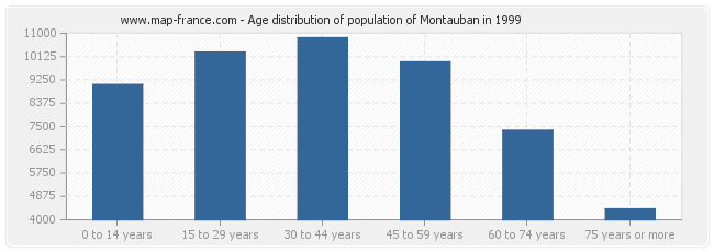 Age distribution of population of Montauban in 1999