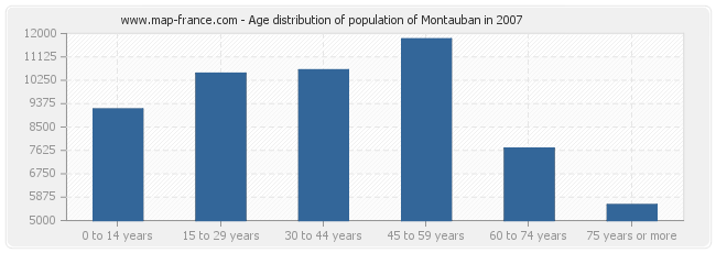 Age distribution of population of Montauban in 2007