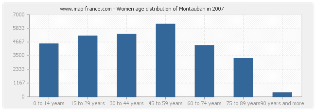 Women age distribution of Montauban in 2007