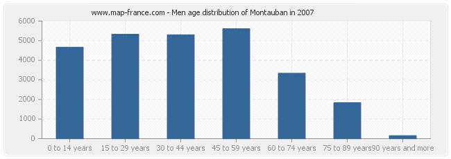 Men age distribution of Montauban in 2007