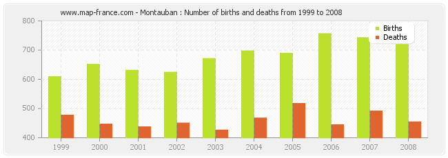 Montauban : Number of births and deaths from 1999 to 2008
