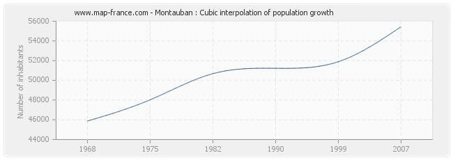 Montauban : Cubic interpolation of population growth