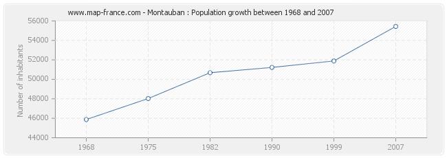 Population Montauban