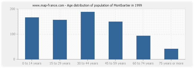 Age distribution of population of Montbartier in 1999