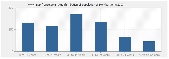 Age distribution of population of Montbartier in 2007