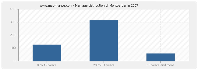 Men age distribution of Montbartier in 2007