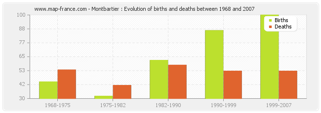 Montbartier : Evolution of births and deaths between 1968 and 2007