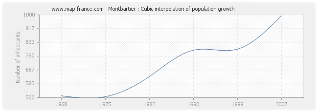 Montbartier : Cubic interpolation of population growth