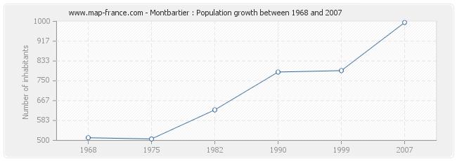 Population Montbartier
