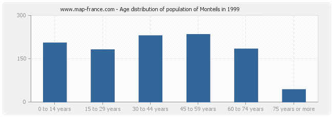 Age distribution of population of Monteils in 1999