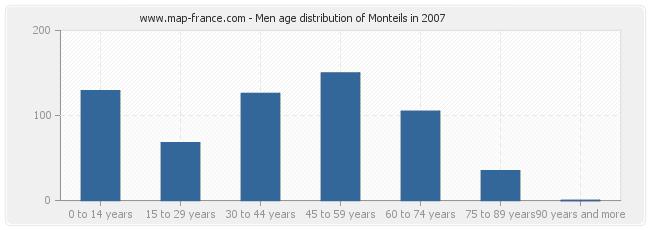 Men age distribution of Monteils in 2007