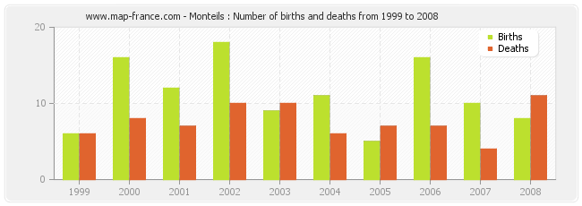 Monteils : Number of births and deaths from 1999 to 2008
