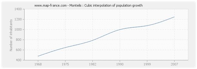 Monteils : Cubic interpolation of population growth