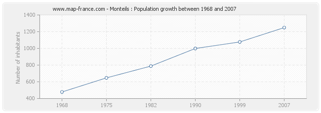 Population Monteils