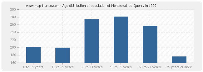 Age distribution of population of Montpezat-de-Quercy in 1999