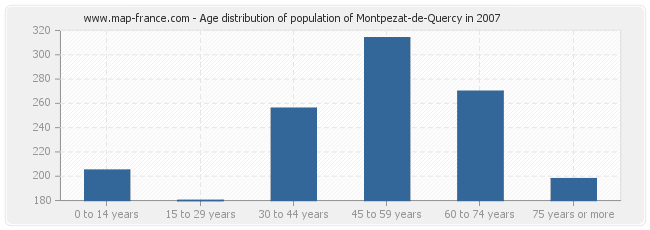 Age distribution of population of Montpezat-de-Quercy in 2007
