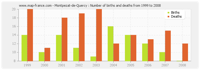 Montpezat-de-Quercy : Number of births and deaths from 1999 to 2008