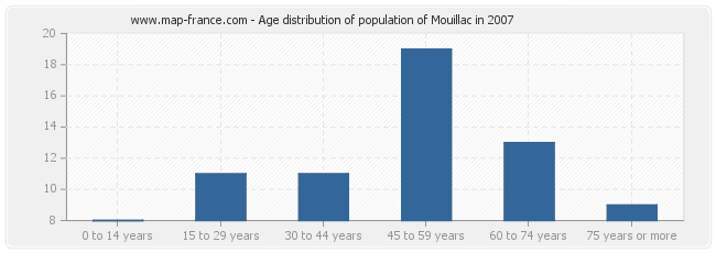 Age distribution of population of Mouillac in 2007
