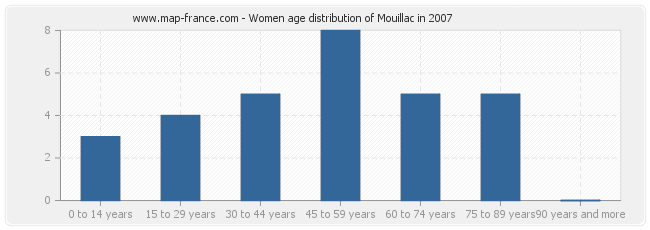 Women age distribution of Mouillac in 2007