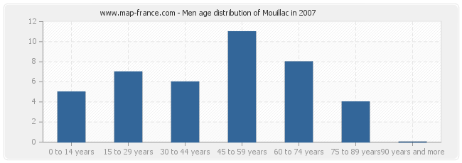 Men age distribution of Mouillac in 2007