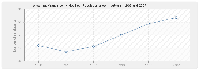 Population Mouillac