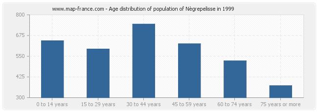 Age distribution of population of Nègrepelisse in 1999