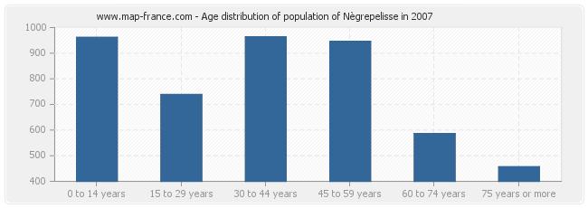 Age distribution of population of Nègrepelisse in 2007