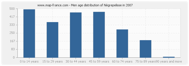 Men age distribution of Nègrepelisse in 2007