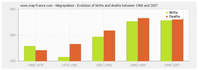 Nègrepelisse : Evolution of births and deaths between 1968 and 2007
