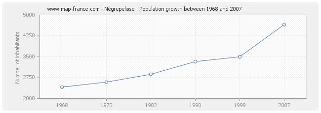 Population Nègrepelisse