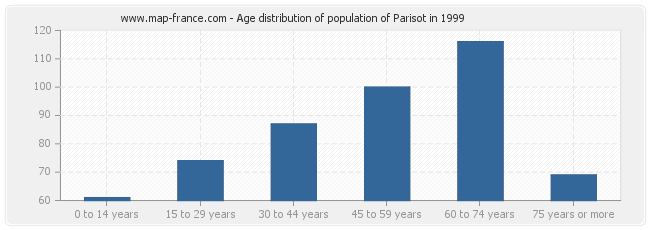 Age distribution of population of Parisot in 1999