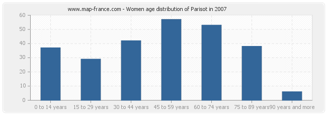 Women age distribution of Parisot in 2007