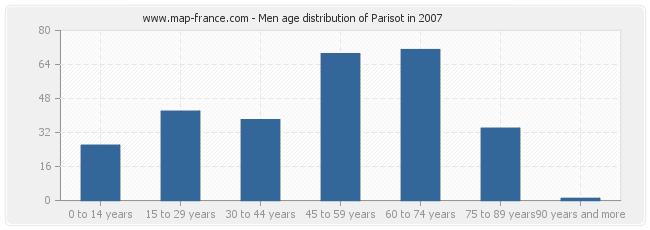 Men age distribution of Parisot in 2007