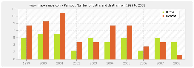 Parisot : Number of births and deaths from 1999 to 2008