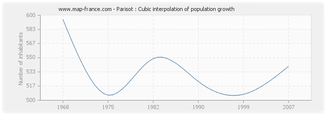 Parisot : Cubic interpolation of population growth