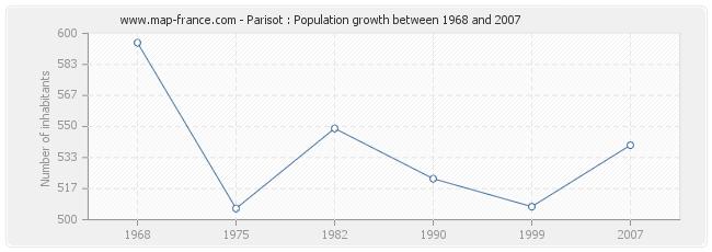 Population Parisot