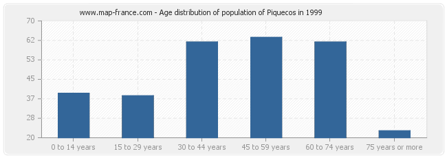 Age distribution of population of Piquecos in 1999