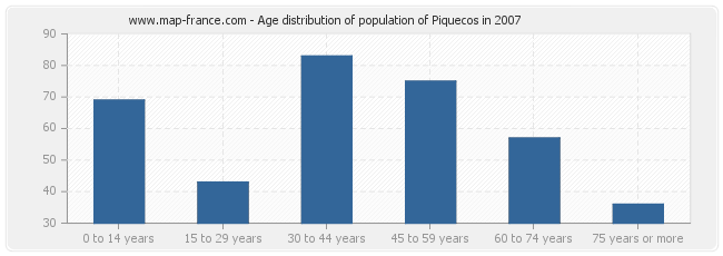 Age distribution of population of Piquecos in 2007