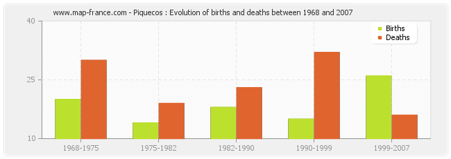Piquecos : Evolution of births and deaths between 1968 and 2007