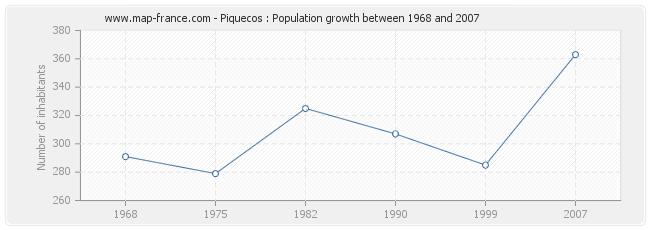 Population Piquecos