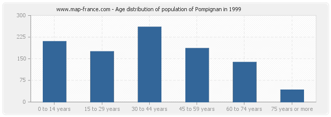 Age distribution of population of Pompignan in 1999