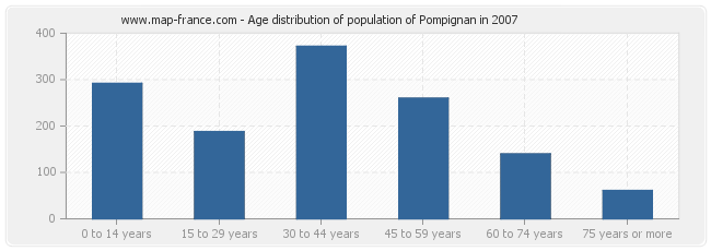 Age distribution of population of Pompignan in 2007