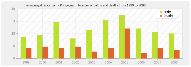 Pompignan : Number of births and deaths from 1999 to 2008