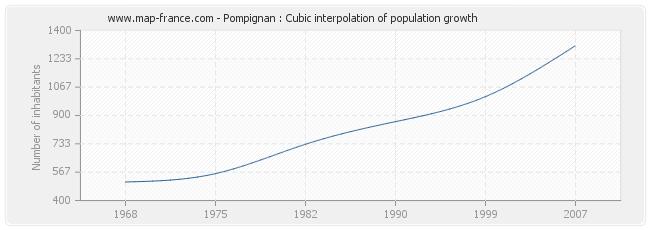 Pompignan : Cubic interpolation of population growth