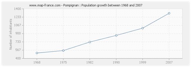 Population Pompignan